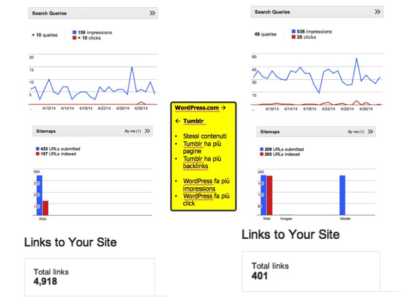 Tumblr vs WordPress.com: quale social è preferito da Google?