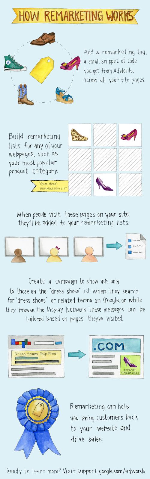 Come funziona il Remarketing su GoogleAdWords