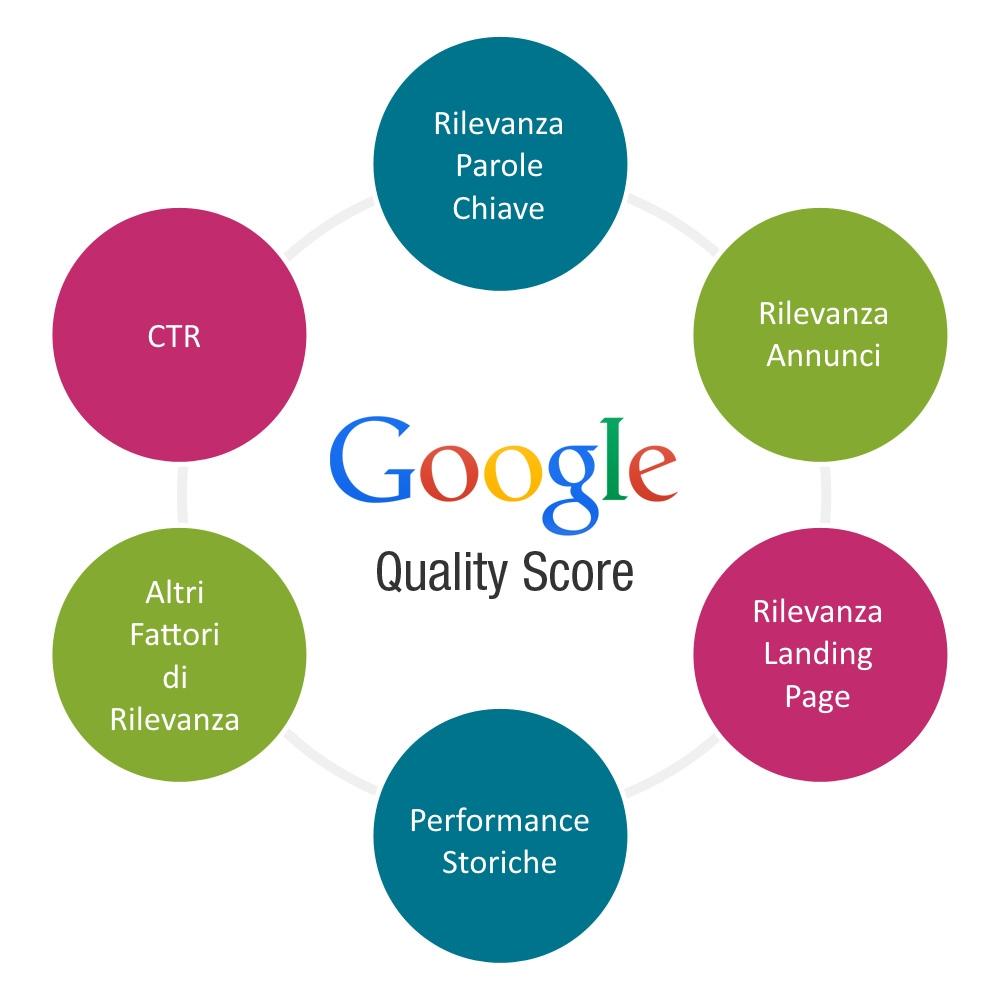 Come migliorare il Quality Score di GoogleAdWords
