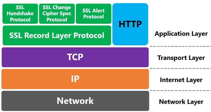 Serve migrare da HTTP aHTTPS?