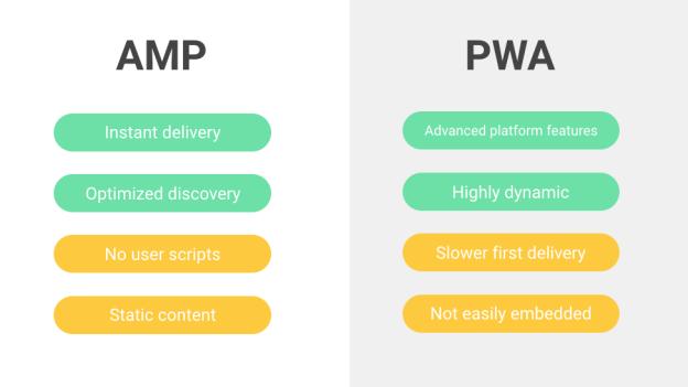 PWAMP – Come combinare PWA e AMP per caricamenti immediati
