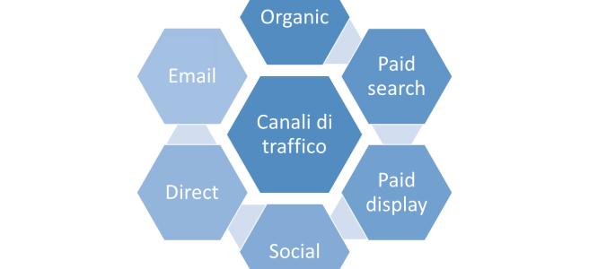 Canali di traffico per un sito web