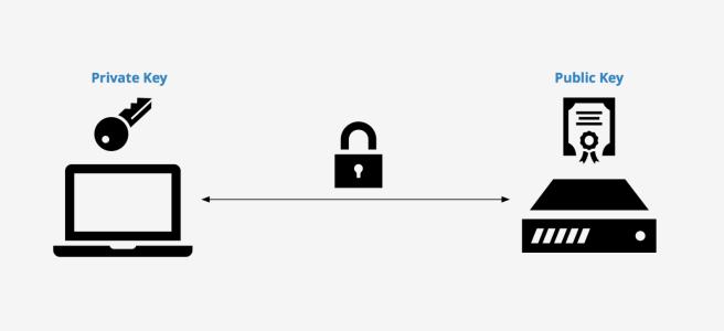 Chiavi SSH Guida Completa